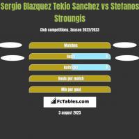 Sergio Blazquez Tekio Sanchez vs Stefanos Stroungis h2h player stats