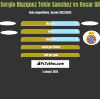 Sergio Blazquez Tekio Sanchez vs Oscar Gil h2h player stats