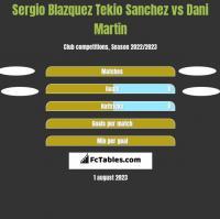 Sergio Blazquez Tekio Sanchez vs Dani Martin h2h player stats