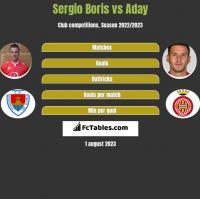 Sergio Boris vs Aday h2h player stats