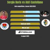 Sergio Boris vs Adri Castellano h2h player stats
