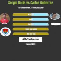 Sergio Boris vs Carlos Gutierrez h2h player stats