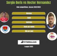 Sergio Boris vs Hector Hernandez h2h player stats