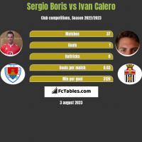 Sergio Boris vs Ivan Calero h2h player stats