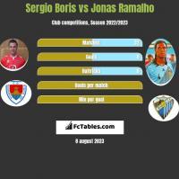 Sergio Boris vs Jonas Ramalho h2h player stats