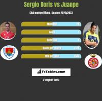 Sergio Boris vs Juanpe h2h player stats