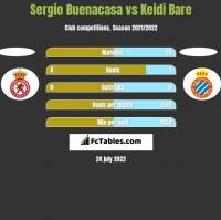 Sergio Buenacasa vs Keidi Bare h2h player stats