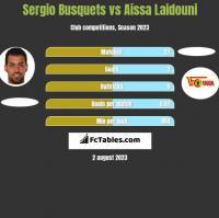 Sergio Busquets vs Aissa Laidouni h2h player stats
