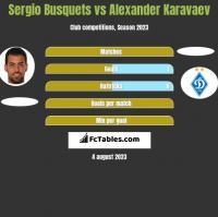 Sergio Busquets vs Ołeksandr Karawajew h2h player stats