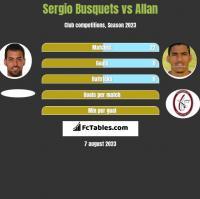 Sergio Busquets vs Allan h2h player stats
