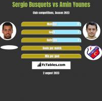 Sergio Busquets vs Amin Younes h2h player stats