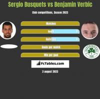 Sergio Busquets vs Benjamin Verbic h2h player stats