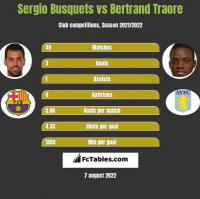 Sergio Busquets vs Bertrand Traore h2h player stats