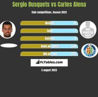 Sergio Busquets vs Carles Alena h2h player stats