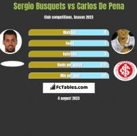 Sergio Busquets vs Carlos De Pena h2h player stats