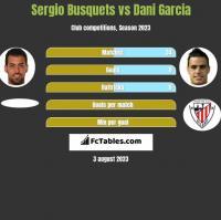 Sergio Busquets vs Dani Garcia h2h player stats