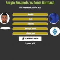 Sergio Busquets vs Denis Garmasz h2h player stats