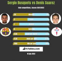 Sergio Busquets vs Denis Suarez h2h player stats