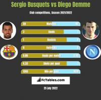 Sergio Busquets vs Diego Demme h2h player stats