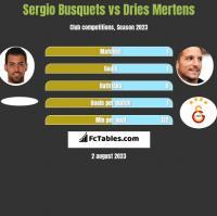 Sergio Busquets vs Dries Mertens h2h player stats