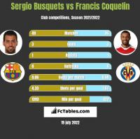 Sergio Busquets vs Francis Coquelin h2h player stats