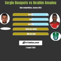 Sergio Busquets vs Ibrahim Amadou h2h player stats
