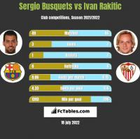 Sergio Busquets vs Ivan Rakitic h2h player stats