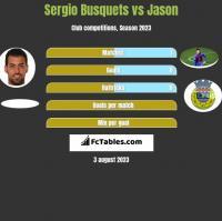 Sergio Busquets vs Jason h2h player stats