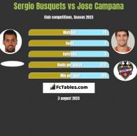 Sergio Busquets vs Jose Campana h2h player stats