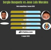 Sergio Busquets vs Jose Luis Morales h2h player stats
