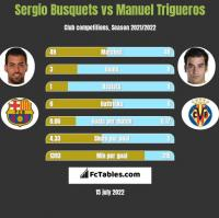 Sergio Busquets vs Manuel Trigueros h2h player stats
