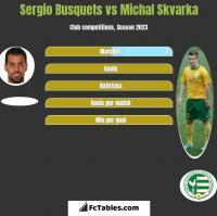 Sergio Busquets vs Michal Skvarka h2h player stats