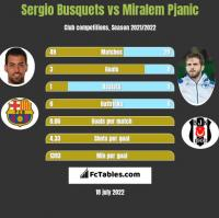 Sergio Busquets vs Miralem Pjanic h2h player stats
