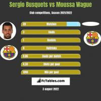 Sergio Busquets vs Moussa Wague h2h player stats