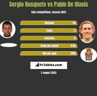 Sergio Busquets vs Pablo De Blasis h2h player stats