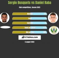 Sergio Busquets vs Daniel Raba h2h player stats