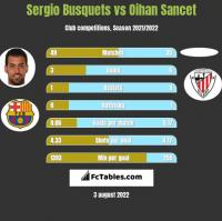 Sergio Busquets vs Oihan Sancet h2h player stats