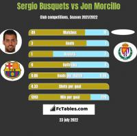 Sergio Busquets vs Jon Morcillo h2h player stats