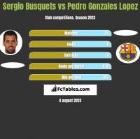 Sergio Busquets vs Pedro Gonzales Lopez h2h player stats