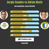 Sergio Canales vs Adrian Marin h2h player stats