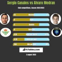 Sergio Canales vs Alvaro Medran h2h player stats