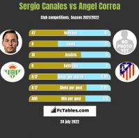 Sergio Canales vs Angel Correa h2h player stats