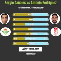 Sergio Canales vs Antonio Rodriguez h2h player stats