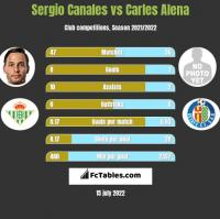 Sergio Canales vs Carles Alena h2h player stats