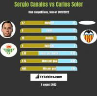 Sergio Canales vs Carlos Soler h2h player stats