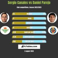 Sergio Canales vs Daniel Parejo h2h player stats