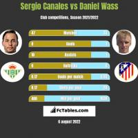 Sergio Canales vs Daniel Wass h2h player stats