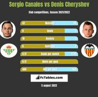 Sergio Canales vs Denis Cheryshev h2h player stats