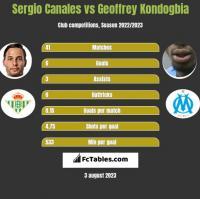 Sergio Canales vs Geoffrey Kondogbia h2h player stats