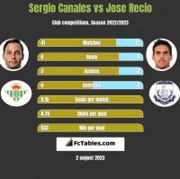 Sergio Canales vs Jose Recio h2h player stats